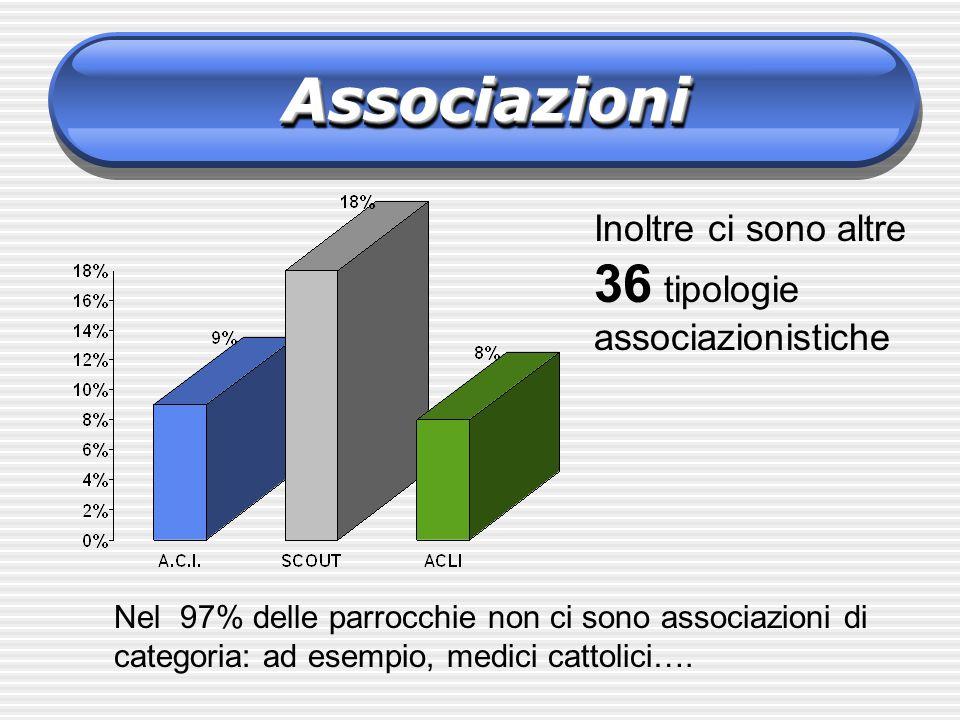 AssociazioniAssociazioni Inoltre ci sono altre 36 tipologie associazionistiche Nel 97% delle parrocchie non ci sono associazioni di categoria: ad esem