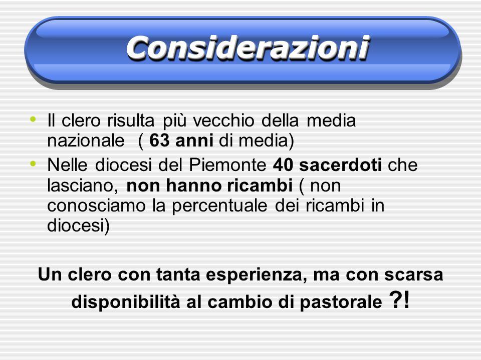 Il clero risulta più vecchio della media nazionale ( 63 anni di media) Nelle diocesi del Piemonte 40 sacerdoti che lasciano, non hanno ricambi ( non c