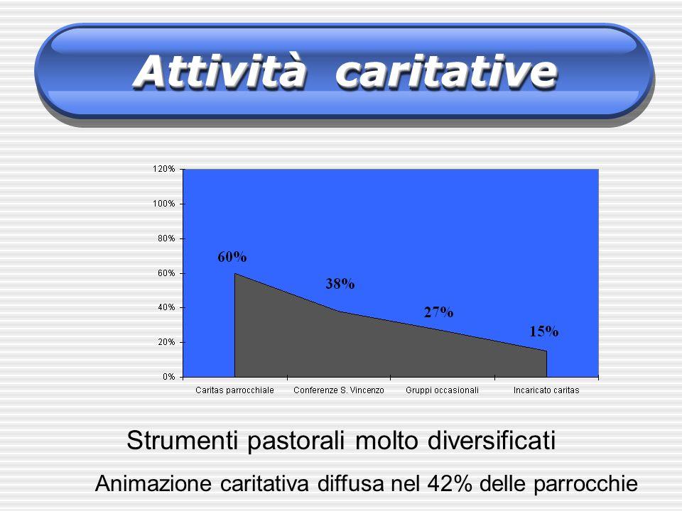 Attività caritative Strumenti pastorali molto diversificati Animazione caritativa diffusa nel 42% delle parrocchie