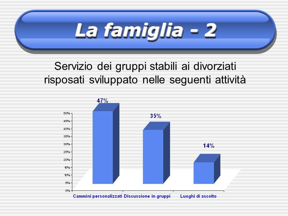 Servizio dei gruppi stabili ai divorziati risposati sviluppato nelle seguenti attività La famiglia - 2