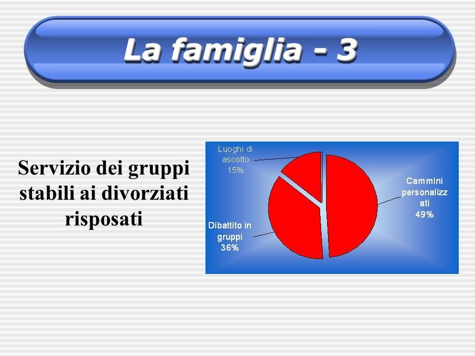 Servizio dei gruppi stabili ai divorziati risposati La famiglia - 3
