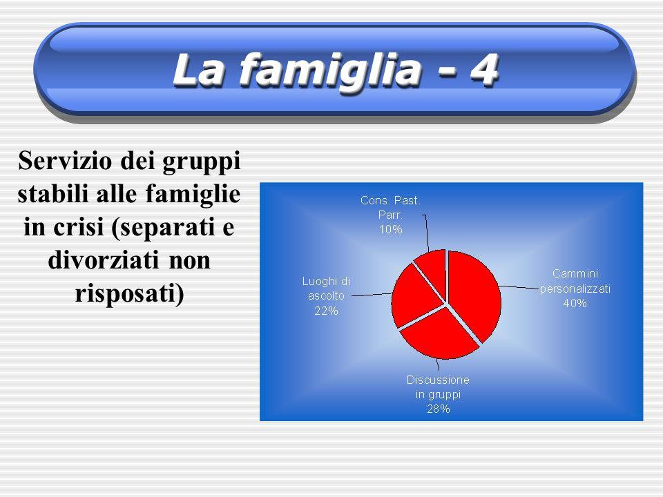 Servizio dei gruppi stabili alle famiglie in crisi (separati e divorziati non risposati) La famiglia - 4