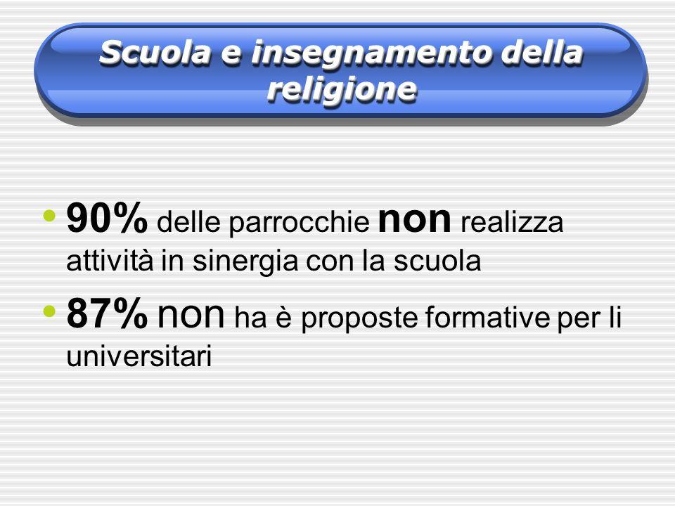 9 0% delle parrocchie non realizza attività in sinergia con la scuola 8 7% non ha è proposte formative per li universitari Scuola e insegnamento della