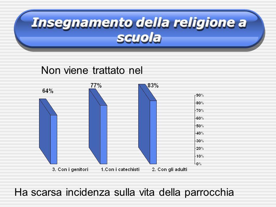 Non viene trattato nel Ha scarsa incidenza sulla vita della parrocchia Insegnamento della religione a scuola