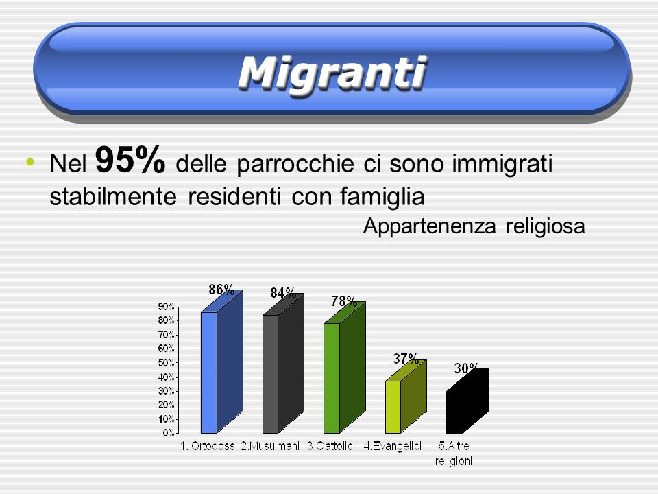 Nel 95% delle parrocchie ci sono immigrati stabilmente residenti con famiglia MigrantiMigranti Appartenenza religiosa