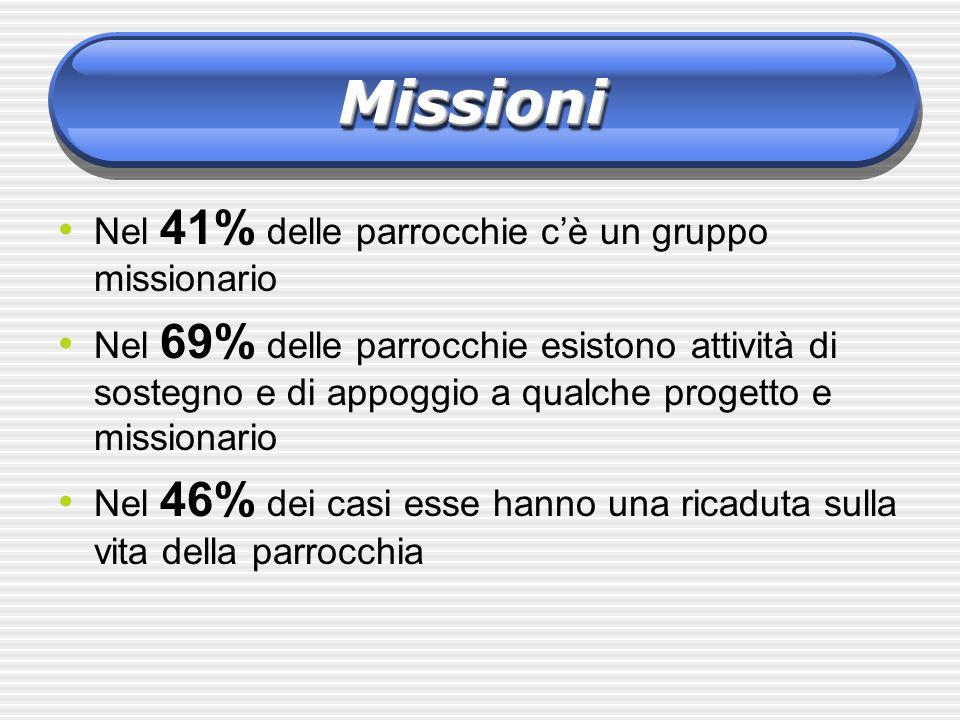 Nel 41% delle parrocchie cè un gruppo missionario Nel 69% delle parrocchie esistono attività di sostegno e di appoggio a qualche progetto e missionari