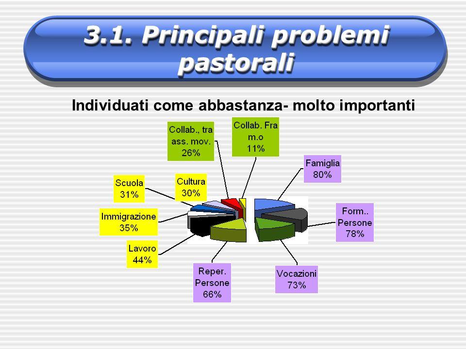 3.1. Principali problemi pastorali Individuati come abbastanza- molto importanti