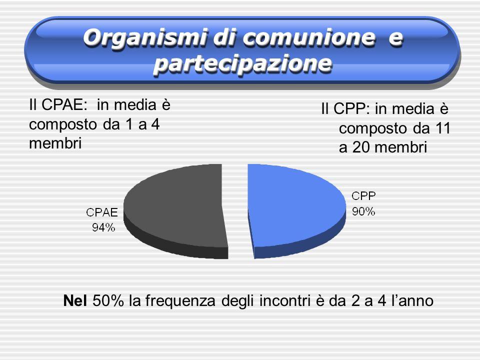 Organismi di comunione e partecipazione Il CPP: in media è composto da 11 a 20 membri Nel 50% la frequenza degli incontri è da 2 a 4 lanno Il CPAE: in