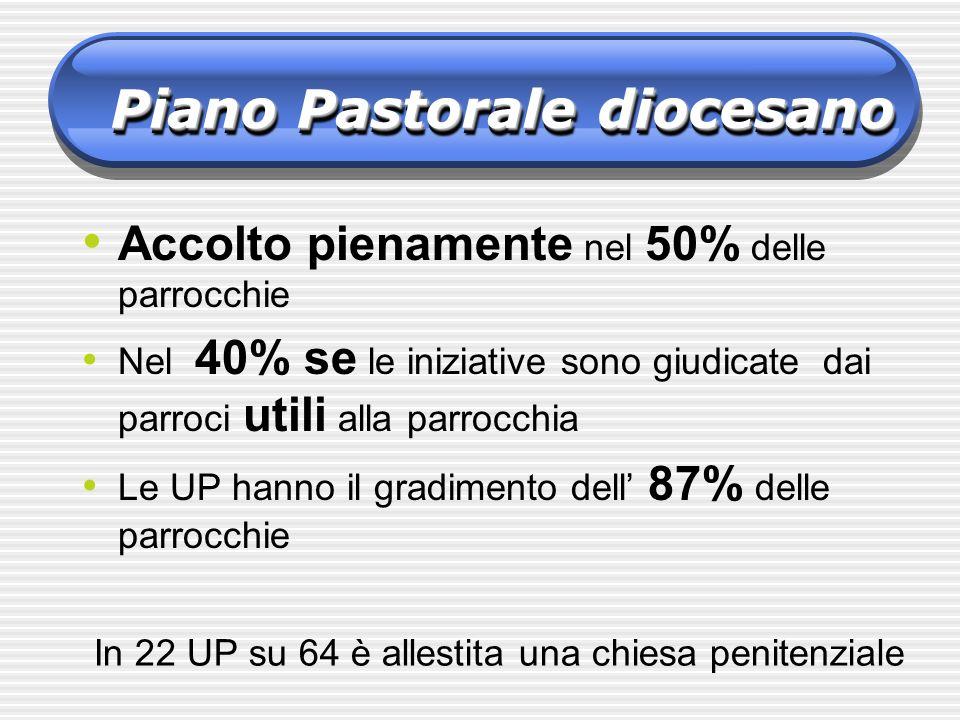 Accolto pienamente nel 50% delle parrocchie Nel 40% se le iniziative sono giudicate dai parroci utili alla parrocchia Le UP hanno il gradimento dell 8