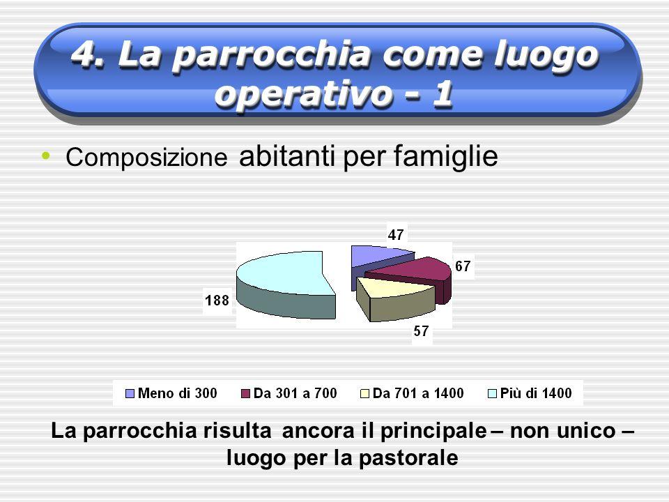 Composizione abitanti per famiglie 4. La parrocchia come luogo operativo - 1 La parrocchia risulta ancora il principale – non unico – luogo per la pas