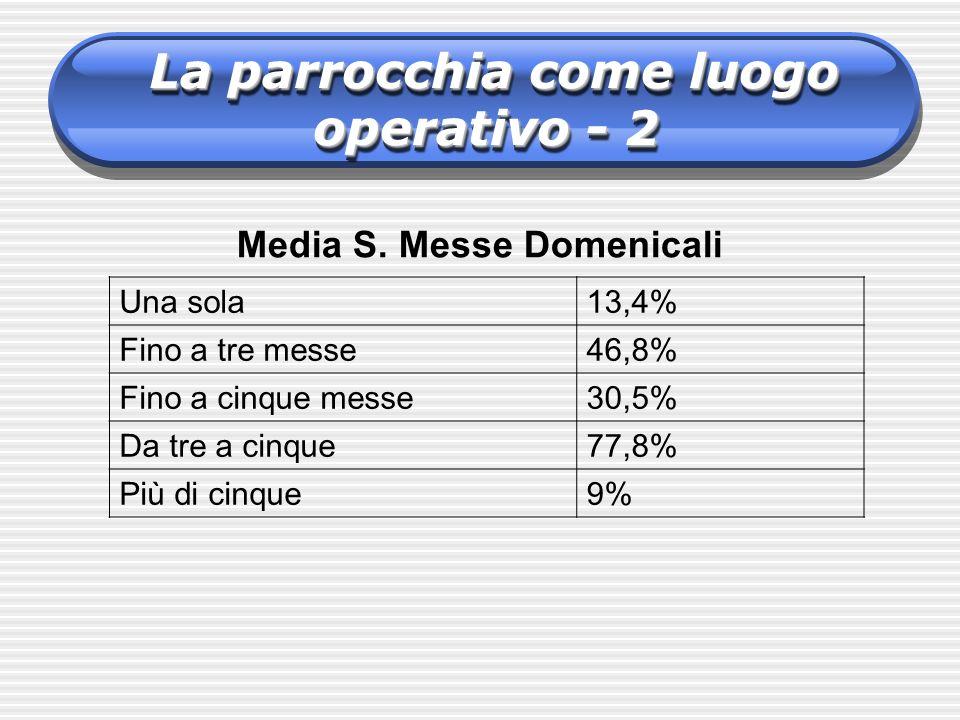 Una sola13,4% Fino a tre messe46,8% Fino a cinque messe30,5% Da tre a cinque77,8% Più di cinque9% Media S. Messe Domenicali La parrocchia come luogo o