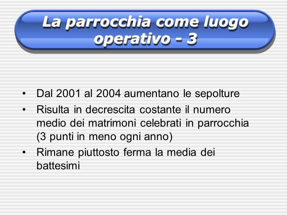 La parrocchia come luogo operativo - 3 Dal 2001 al 2004 aumentano le sepolture Risulta in decrescita costante il numero medio dei matrimoni celebrati
