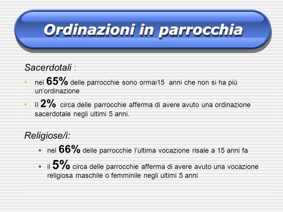 Sacerdotali : nel 65% delle parrocchie sono ormai15 anni che non si ha più unordinazione Il 2% circa delle parrocchie afferma di avere avuto una ordin