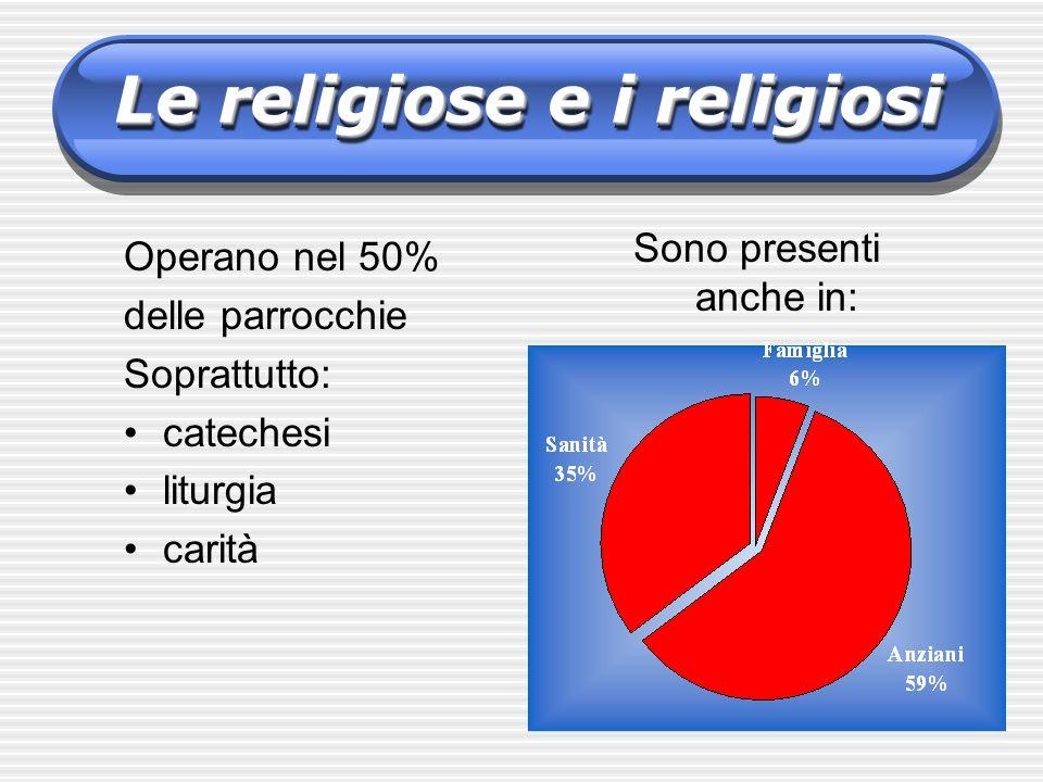 Le religiose e i religiosi Sono presenti anche in: Operano nel 50% delle parrocchie Soprattutto: catechesi liturgia carità