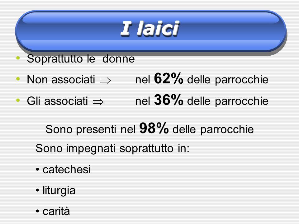 AssociazioniAssociazioni Inoltre ci sono altre 36 tipologie associazionistiche Nel 97% delle parrocchie non ci sono associazioni di categoria: ad esempio, medici cattolici….