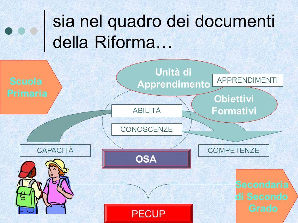 Obiettivi Formativi sia nel quadro dei documenti della Riforma… CAPACITÀ CONOSCENZE ABILITÀ COMPETENZE PECUP OSA Unità di Apprendimento Scuola Primari