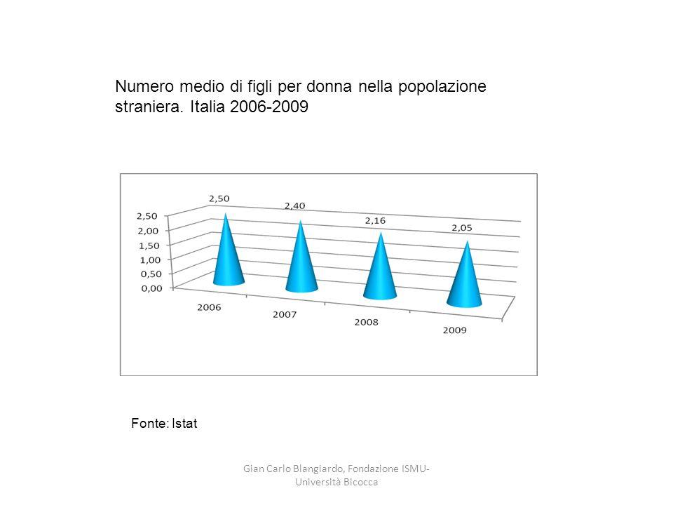 Numero medio di figli per donna nella popolazione straniera. Italia 2006-2009 Fonte: Istat Gian Carlo Blangiardo, Fondazione ISMU- Università Bicocca