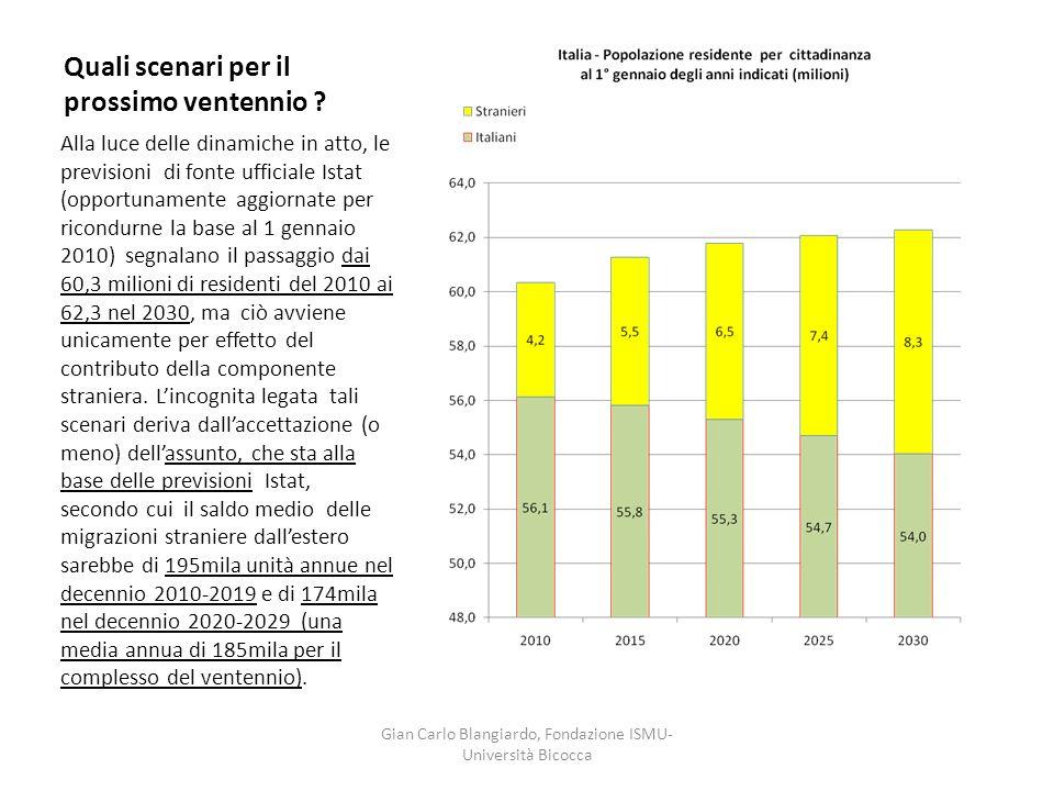 Quali scenari per il prossimo ventennio ? Alla luce delle dinamiche in atto, le previsioni di fonte ufficiale Istat (opportunamente aggiornate per ric
