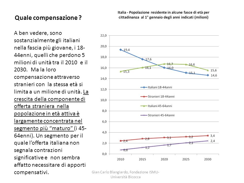 Quale compensazione ? A ben vedere, sono sostanzialmente gli italiani nella fascia più giovane, i 18- 44enni, quelli che perdono 5 milioni di unità tr