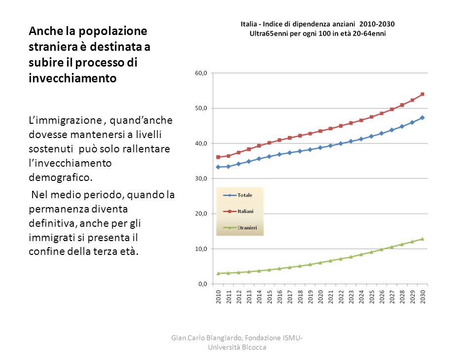 Anche la popolazione straniera è destinata a subire il processo di invecchiamento Limmigrazione, quandanche dovesse mantenersi a livelli sostenuti può solo rallentare linvecchiamento demografico.
