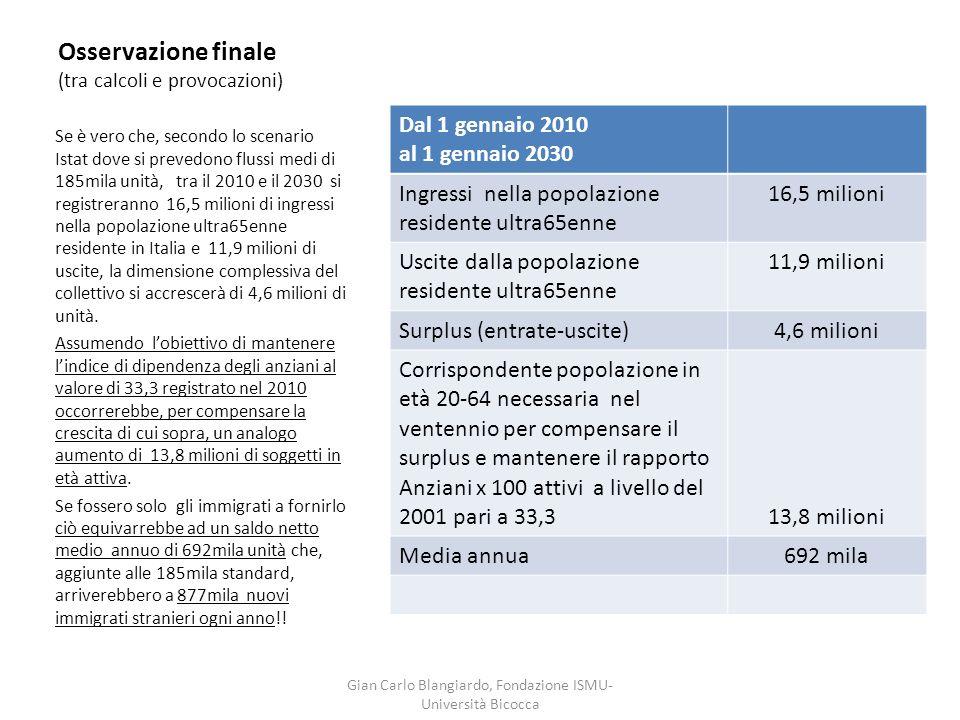 Osservazione finale (tra calcoli e provocazioni) Dal 1 gennaio 2010 al 1 gennaio 2030 Ingressi nella popolazione residente ultra65enne 16,5 milioni Us