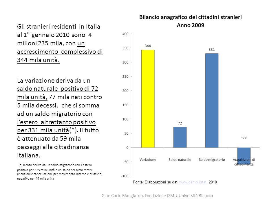 Gli stranieri residenti in Italia al 1° gennaio 2010 sono 4 milioni 235 mila, con un accrescimento complessivo di 344 mila unità. La variazione deriva