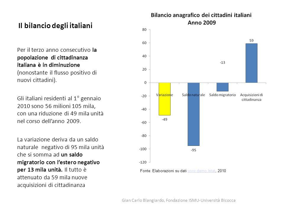 Il bilancio degli italiani Per il terzo anno consecutivo la popolazione di cittadinanza italiana è in diminuzione (nonostante il flusso positivo di nu