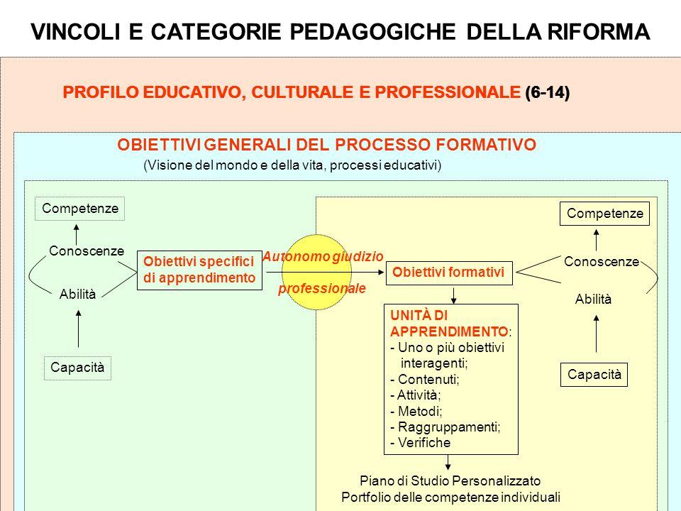 PROFILO EDUCATIVO, CULTURALE E PROFESSIONALE (6-14) OBIETTIVI GENERALI DEL PROCESSO FORMATIVO Obiettivi specifici di apprendimento Obiettivi formativi