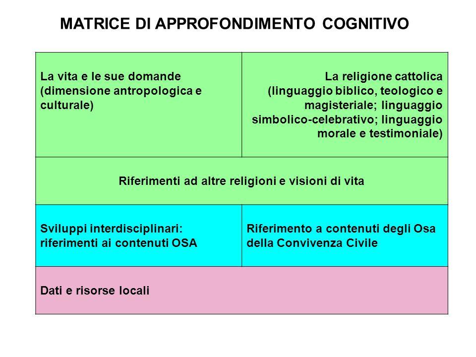 MATRICE DI APPROFONDIMENTO COGNITIVO La vita e le sue domande (dimensione antropologica e culturale) La religione cattolica (linguaggio biblico, teolo