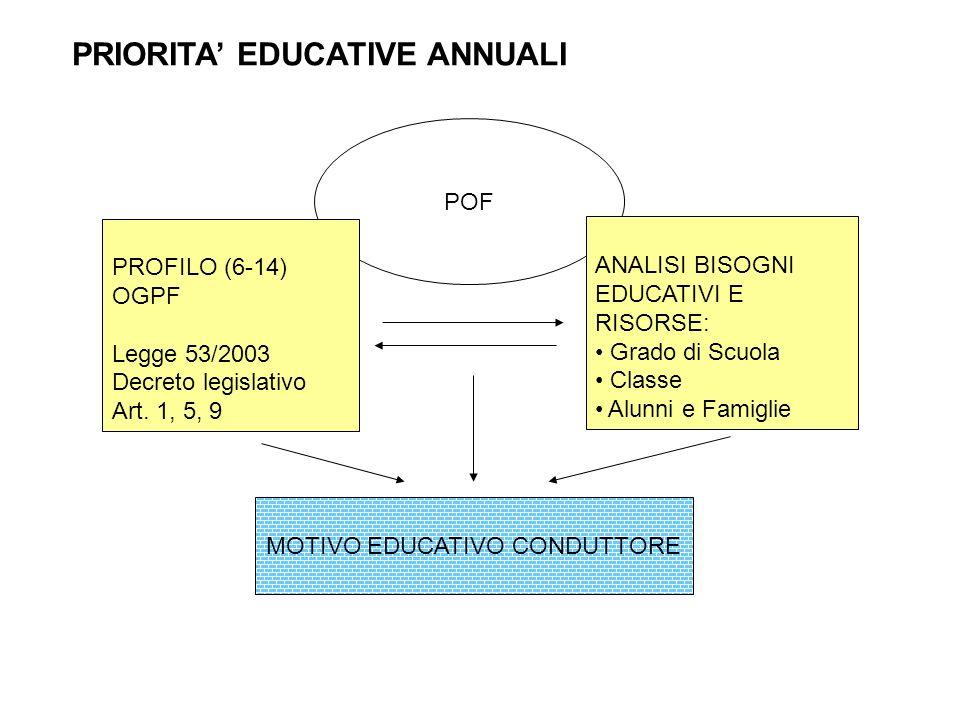 POF PROFILO (6-14) OGPF Legge 53/2003 Decreto legislativo Art. 1, 5, 9 ANALISI BISOGNI EDUCATIVI E RISORSE: Grado di Scuola Classe Alunni e Famiglie M