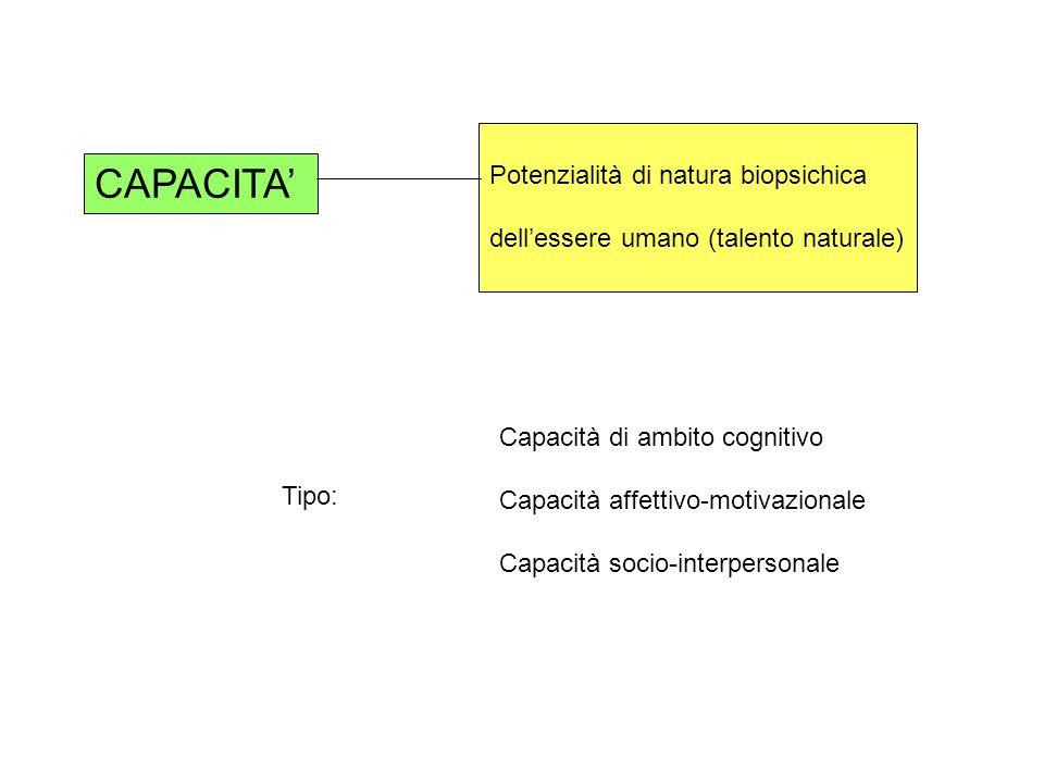 CAPACITA Potenzialità di natura biopsichica dellessere umano (talento naturale) Tipo: Capacità di ambito cognitivo Capacità affettivo-motivazionale Ca