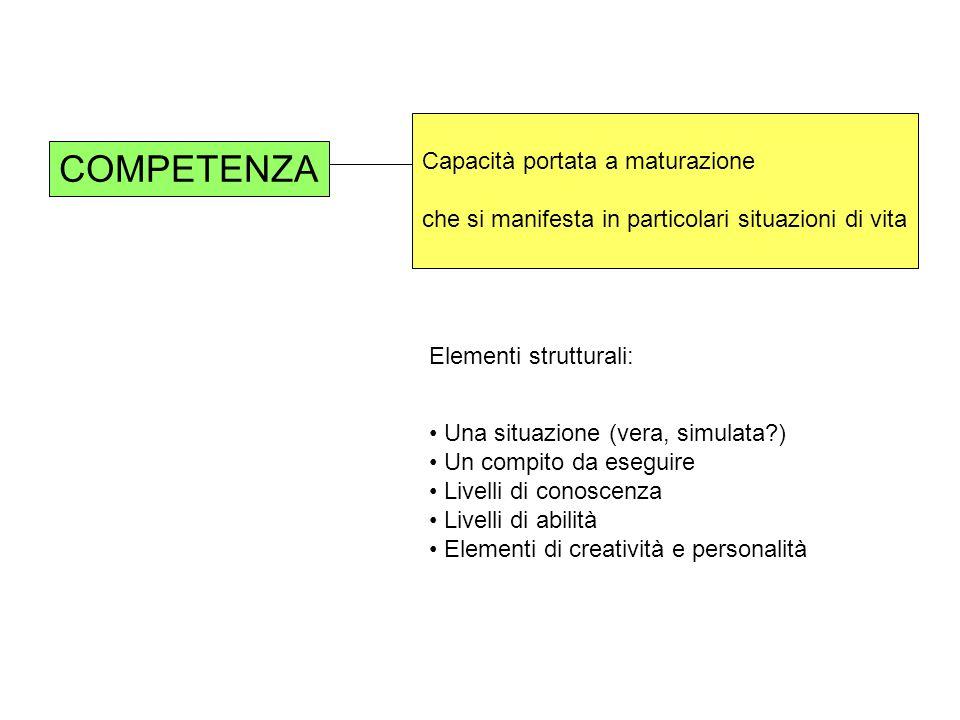 COMPETENZA Capacità portata a maturazione che si manifesta in particolari situazioni di vita Elementi strutturali: Una situazione (vera, simulata?) Un