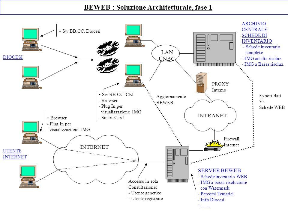 Export dati Vs. Schede WEB Accesso in sola Consultazione: - Utente generico - Utente registrato SERVER BEWEB - Schede inventario WEB - IMG a bassa ris