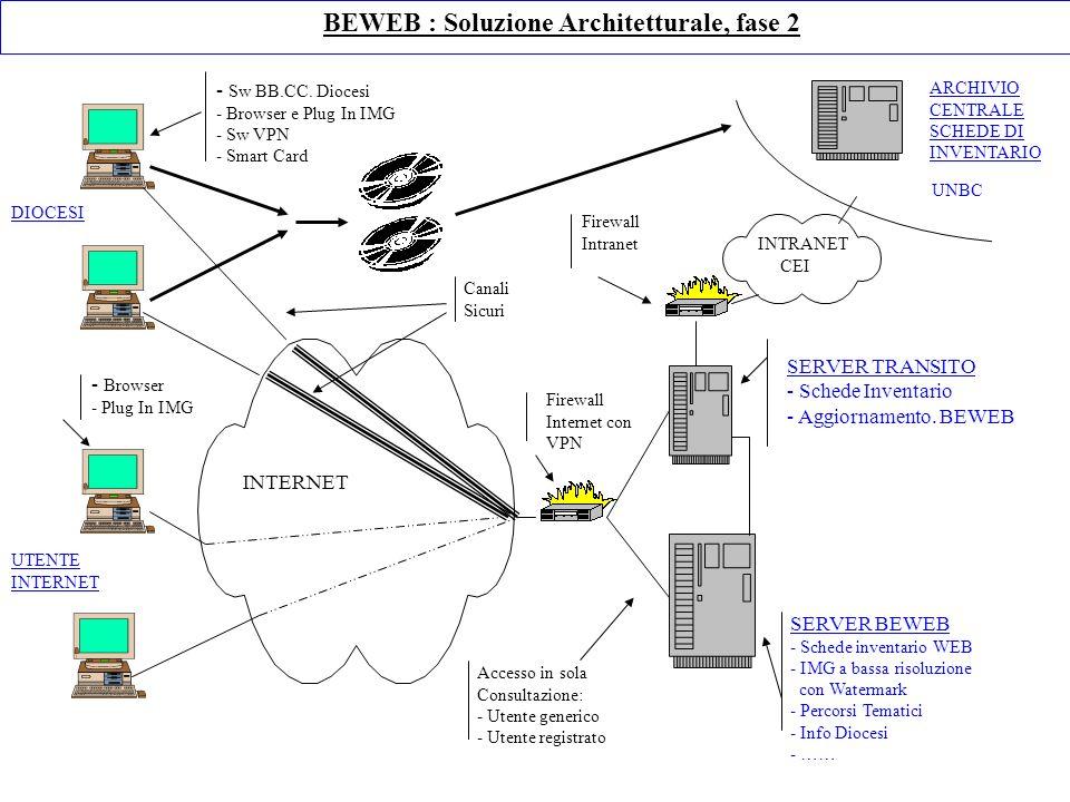 BEWEB : Soluzione Architetturale, fase 2 DIOCESI UTENTE INTERNET - Sw BB.CC. Diocesi - Browser e Plug In IMG - Sw VPN - Smart Card ARCHIVIO CENTRALE S