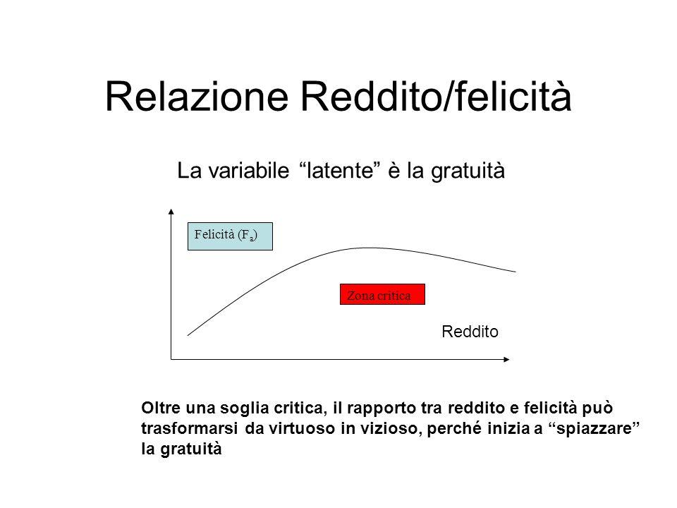 Relazione Reddito/felicità La variabile latente è la gratuità Reddito Felicità (F a ) Zona critica Oltre una soglia critica, il rapporto tra reddito e