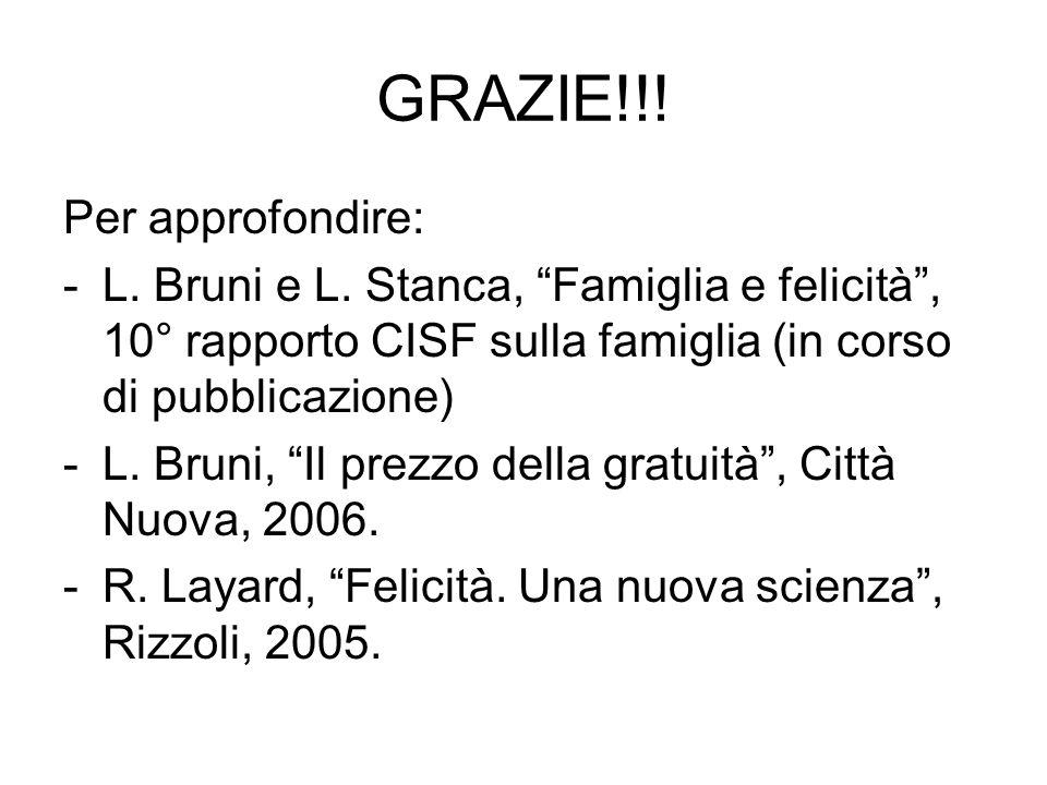 GRAZIE!!! Per approfondire: -L. Bruni e L. Stanca, Famiglia e felicità, 10° rapporto CISF sulla famiglia (in corso di pubblicazione) -L. Bruni, Il pre