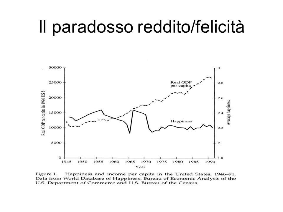 Il paradosso reddito/felicità 1950-2000 in USA, EU, J…