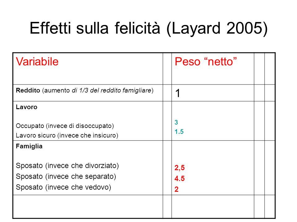 Effetti sulla felicità (Layard 2005) VariabilePeso netto Reddito (aumento di 1/3 del reddito famigliare) 1 Lavoro Occupato (invece di disoccupato) Lav
