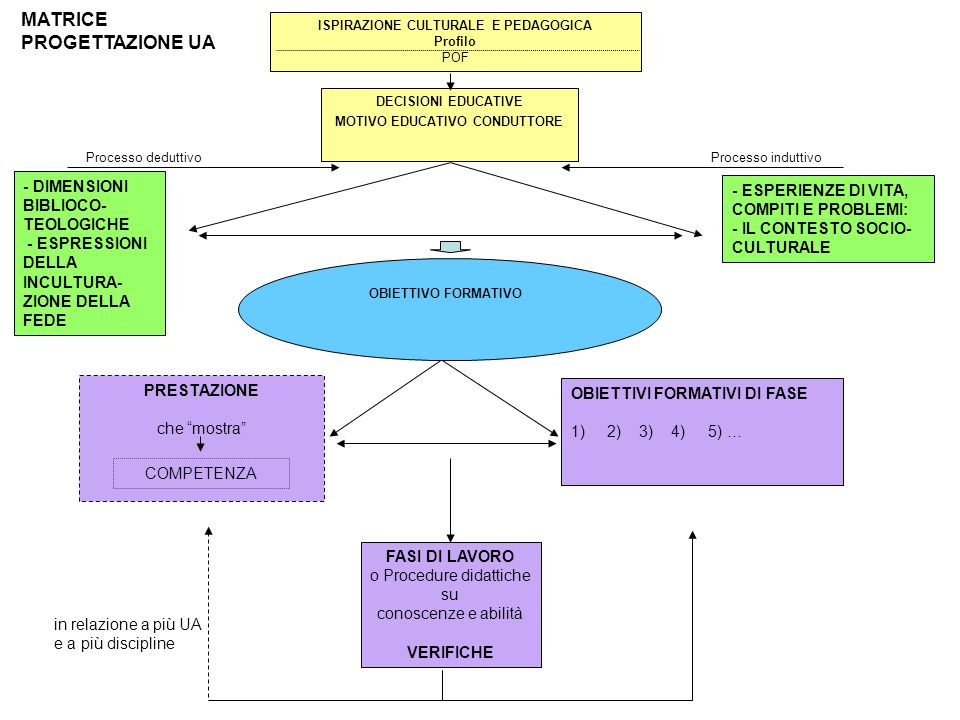 MATRICE PROGETTAZIONE UA ISPIRAZIONE CULTURALE E PEDAGOGICA Profilo POF DECISIONI EDUCATIVE MOTIVO EDUCATIVO CONDUTTORE Processo deduttivo OBIETTIVO F