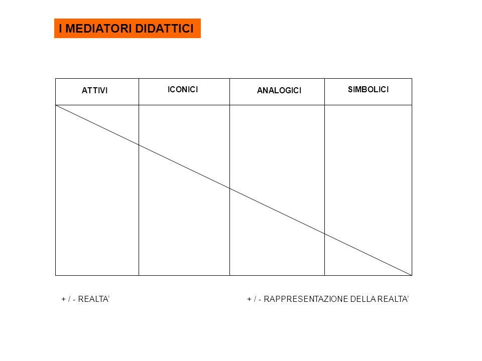 I MEDIATORI DIDATTICI ATTIVI ICONICI ANALOGICI SIMBOLICI + / - REALTA+ / - RAPPRESENTAZIONE DELLA REALTA