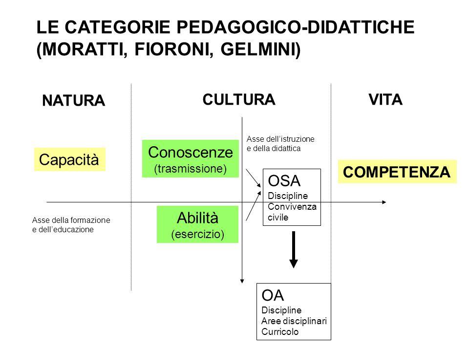 LE CATEGORIE PEDAGOGICO-DIDATTICHE (MORATTI, FIORONI, GELMINI) NATURA CULTURAVITA Capacità COMPETENZA Conoscenze (trasmissione) Abilità (esercizio) As