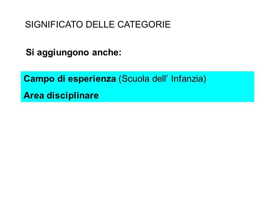 SIGNIFICATO DELLE CATEGORIE Campo di esperienza (Scuola dell Infanzia) Area disciplinare Si aggiungono anche:
