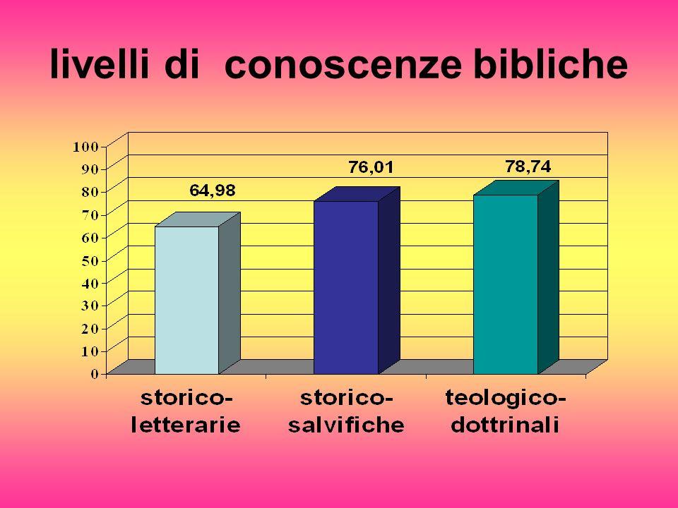 livelli di conoscenze bibliche