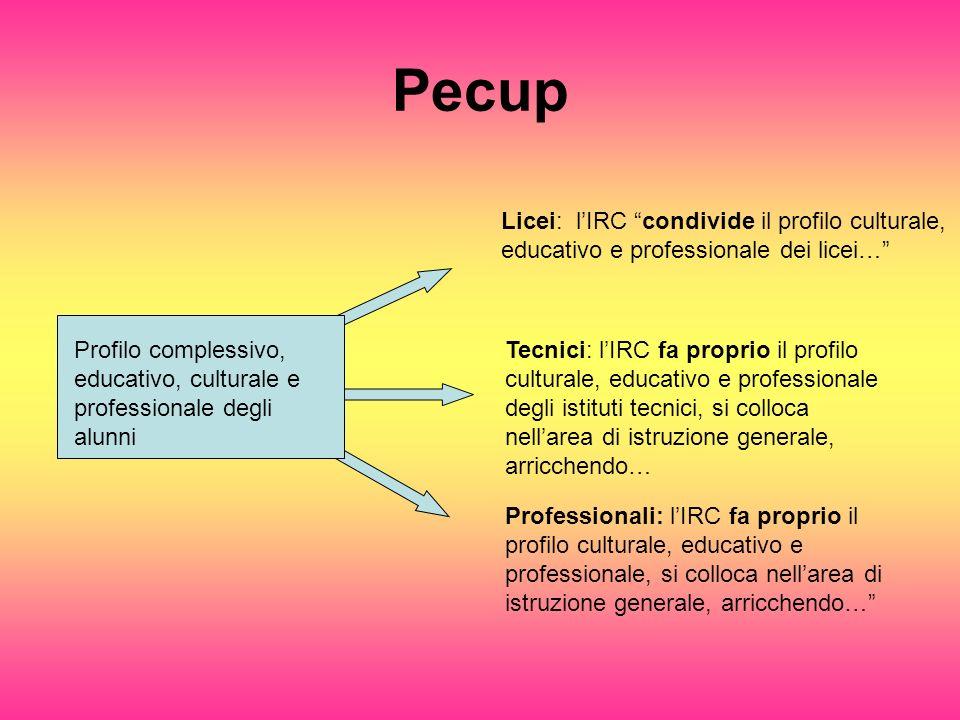 Pecup Profilo complessivo, educativo, culturale e professionale degli alunni Licei: lIRC condivide il profilo culturale, educativo e professionale dei