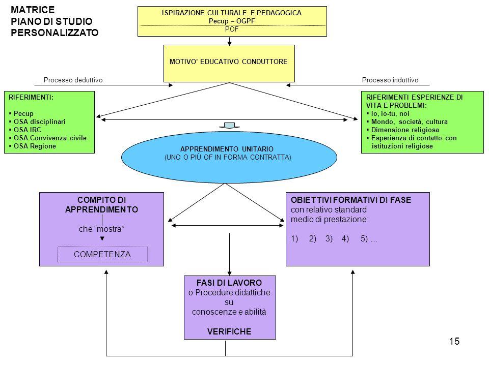 15 MATRICE PIANO DI STUDIO PERSONALIZZATO ISPIRAZIONE CULTURALE E PEDAGOGICA Pecup – OGPF POF MOTIVO EDUCATIVO CONDUTTORE RIFERIMENTI: Pecup OSA disci