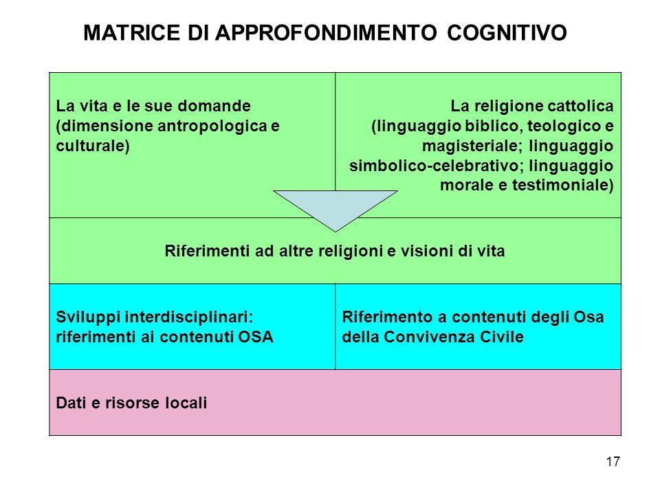 17 MATRICE DI APPROFONDIMENTO COGNITIVO La vita e le sue domande (dimensione antropologica e culturale) La religione cattolica (linguaggio biblico, te