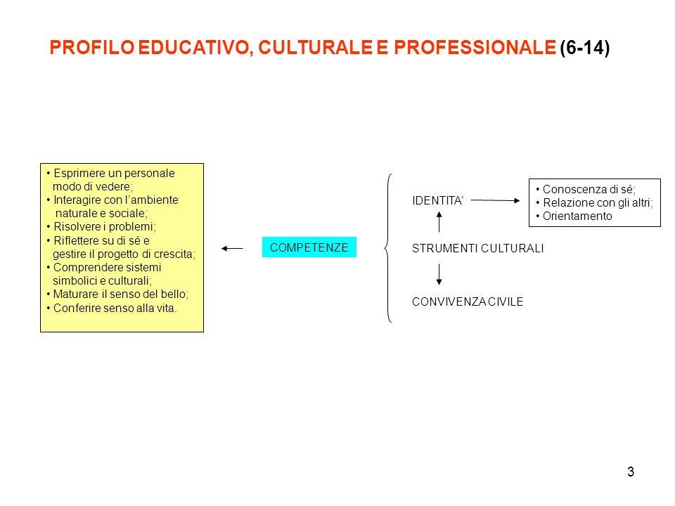 4 POF PROFILO (6-14) OGPF Legge 53/2003 Decreto legislativo Art.