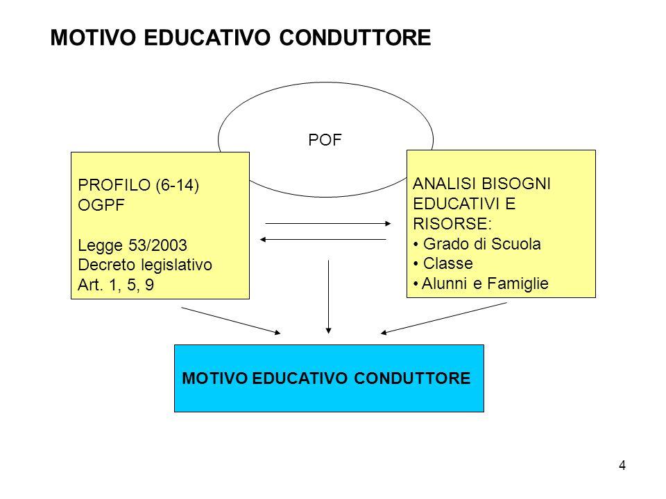 4 POF PROFILO (6-14) OGPF Legge 53/2003 Decreto legislativo Art. 1, 5, 9 ANALISI BISOGNI EDUCATIVI E RISORSE: Grado di Scuola Classe Alunni e Famiglie