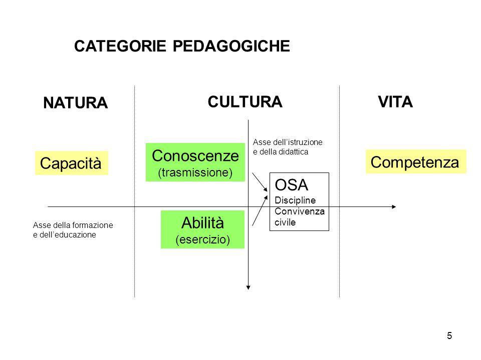 5 CATEGORIE PEDAGOGICHE NATURA CULTURAVITA Capacità Competenza Conoscenze (trasmissione) Abilità (esercizio) Asse dellistruzione e della didattica OSA