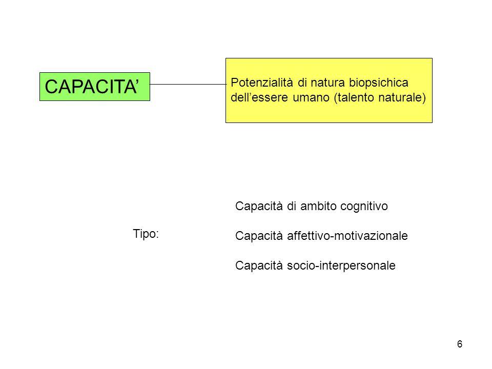 6 CAPACITA Potenzialità di natura biopsichica dellessere umano (talento naturale) Tipo: Capacità di ambito cognitivo Capacità affettivo-motivazionale